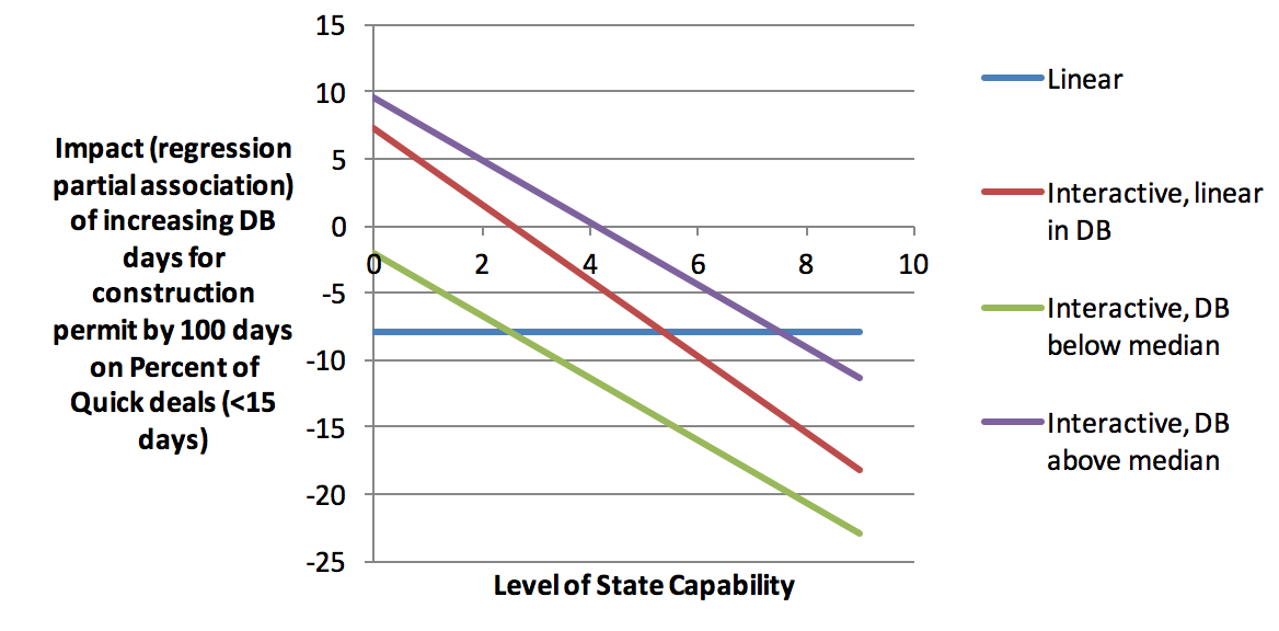 The Big Stuck in State Capability and Premature Load Bearing